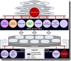 3Org - Exemple d'offre de services riches