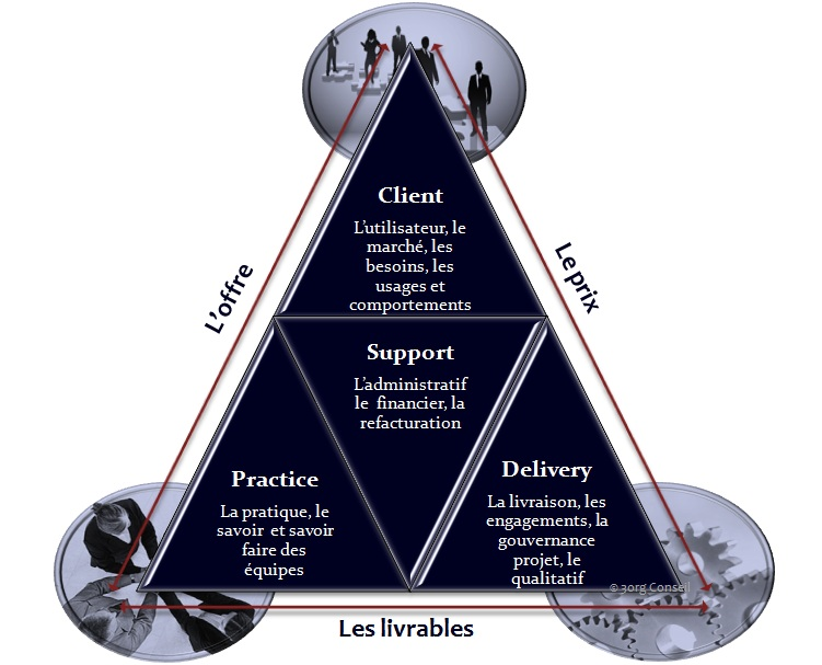 3org - Triangle de servuction  - Offre de service