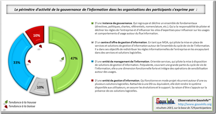 Le périmètre de la gouvernance de l'information : l'instance, le management, le centre d'offre et la gestion d'information